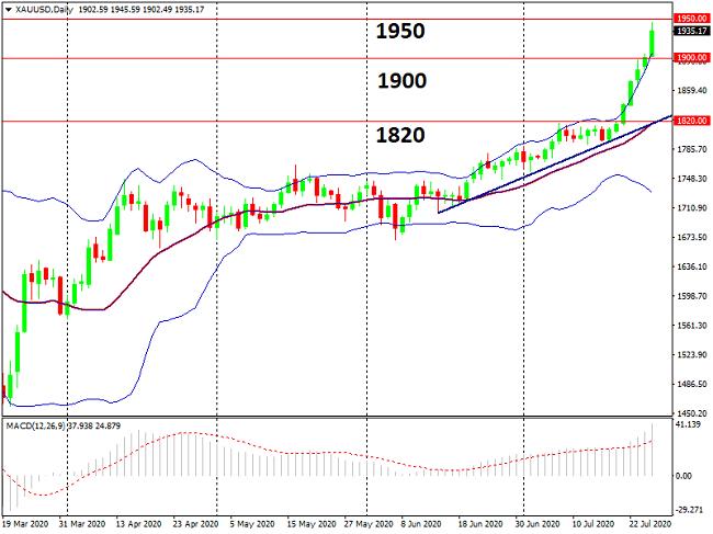 Gráfico D1 del par XAU/USD