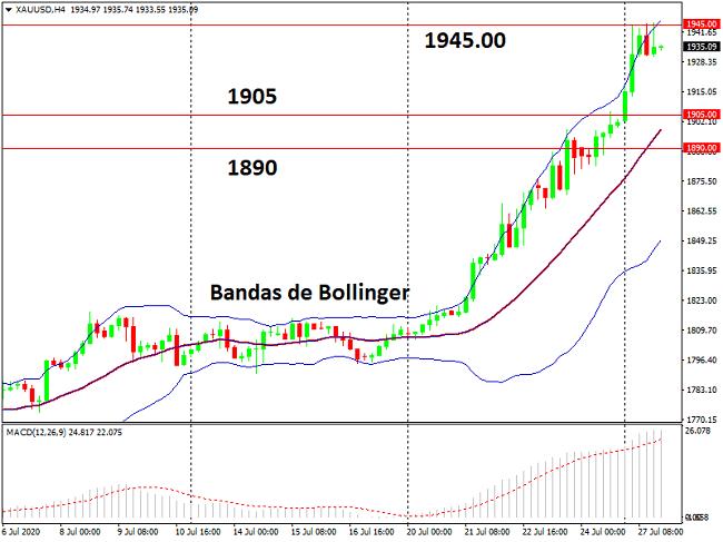 Gráfico H4 del XAU/USD