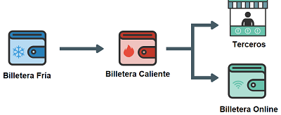 Billetera caliente de criptomonedas