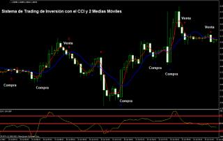 Ejemplos del sistema de inversión con el CCI