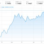 EUR/USD podría alcanzar niveles máximos para el 2020