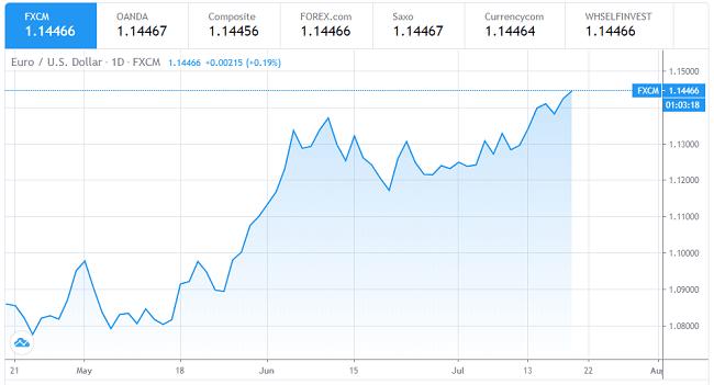 Gráfico de 3 meses del par EUR/USD