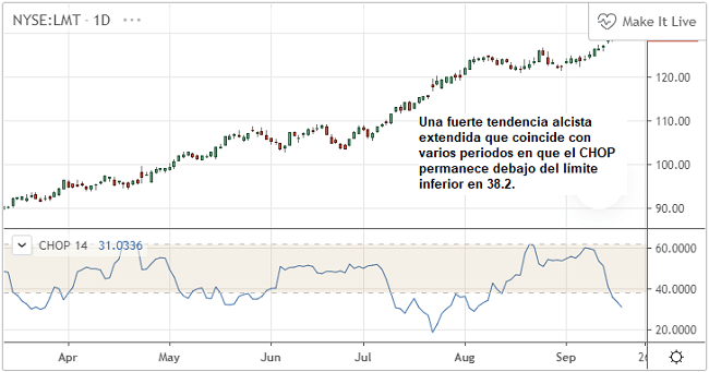 Mercado en tendencia analizado con el índice de Choppiness