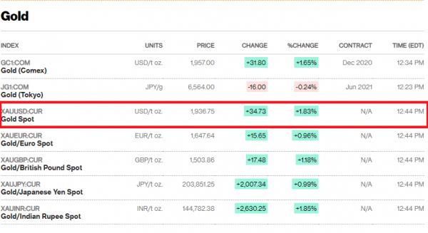 oro alcanza precio record