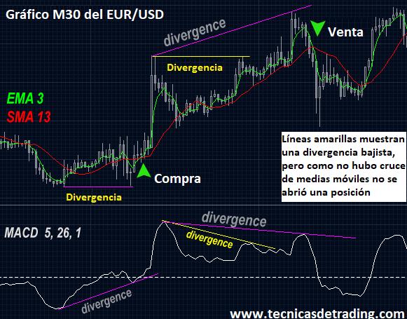 Ejemplo de sistema de trading con divergencias del MACD