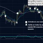 Estrategia de Trading Forex con Múltiples EMA (medias móviles)
