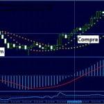 Estrategia de trading Forex de scalping con MACD y CCI