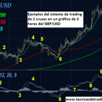 Sistema de Trading de 2 Cruces de Medias Móviles