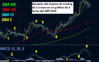 Sistema de trading Forex de 2 cruces