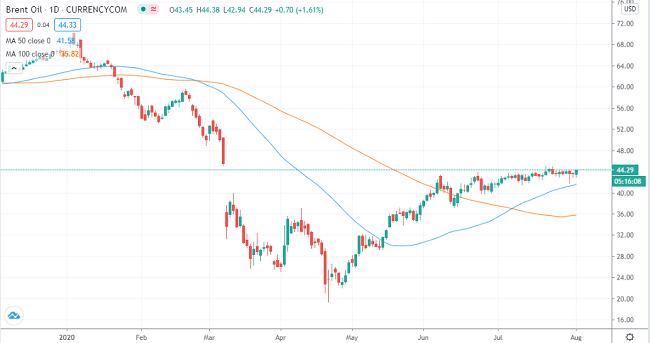 Gráfico de petróleo crudo Brent