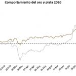 Fuertes correcciones en los precios del oro y la plata esta semana