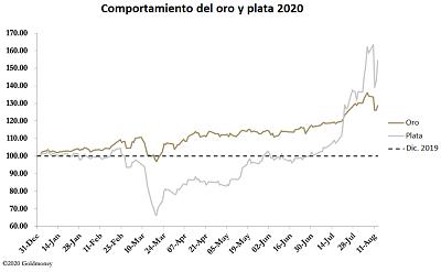 Precios de oro y plata 2020