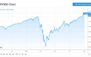 Alza en el S&P 500