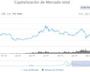 Capitalización de mercado de Bitcoin