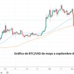 ¿Bitcoin alcanzará los $20000 en 2020? - La atención puesta en BTC mientras continúa la consolidación
