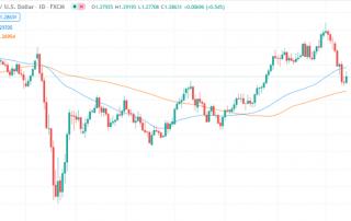 Gráfico D1 del par de divisas GBP/USD