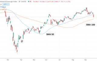Gráfico diario del Dow Jones