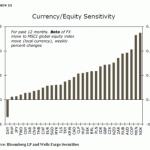 Impacto del Covid-19 en los mercados financieros