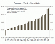 Movimientos de divisas relacionados con acciones