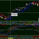 Sistema de Trading Forex Perentis BBands Stop