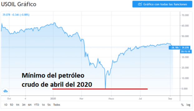 Precio del petróleo crudo en el 2020