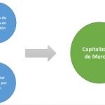 ¿Que es la Capitalización de Mercado en las Acciones?