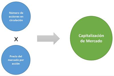 Cálculo de capitalización de mercado