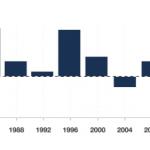 Efectos de las Elecciones 2020 de Estados Unidos en el Mercado Forex