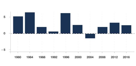 Dólar estadounidense en los ciclos electorales