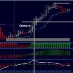 Sistema de swing trading y scalping basado en Heikin Ashi y CCI