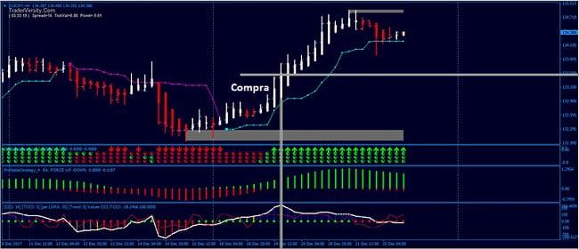 Ejemplo de operación de compra de sistema de swing trading con Heikin Ashi
