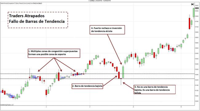 Ejemplo de traders atrapados en fallo de candela de tendencia