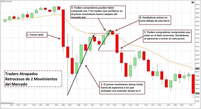Ejemplo de traders atrapados en retrocesos de 2 movimientos