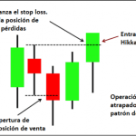 Estrategias de Acción del Precio para Ganar con los Traders Atrapados