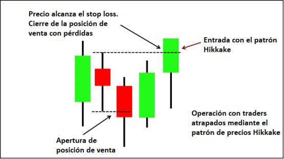 Estrategia con el patrón Hikkake