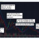 Estrategia de Trading Para Bitcoin con Medias Móviles Hull