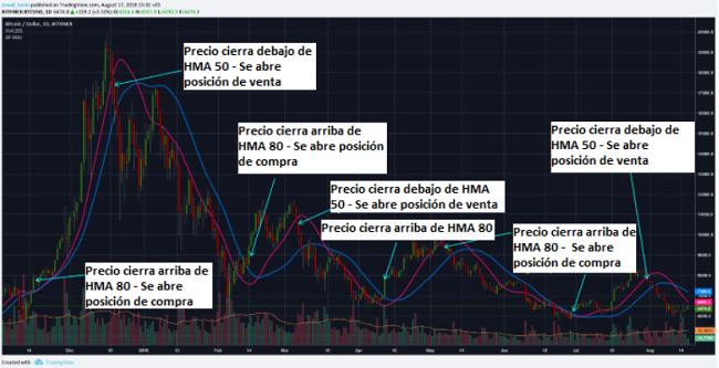 tradingview bitcoin usd coinbase