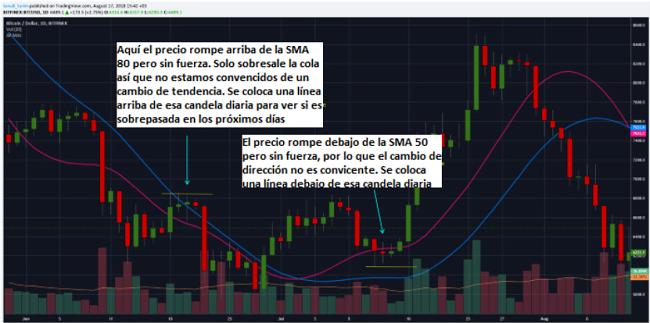 Estrategia de trading para Bitcoin