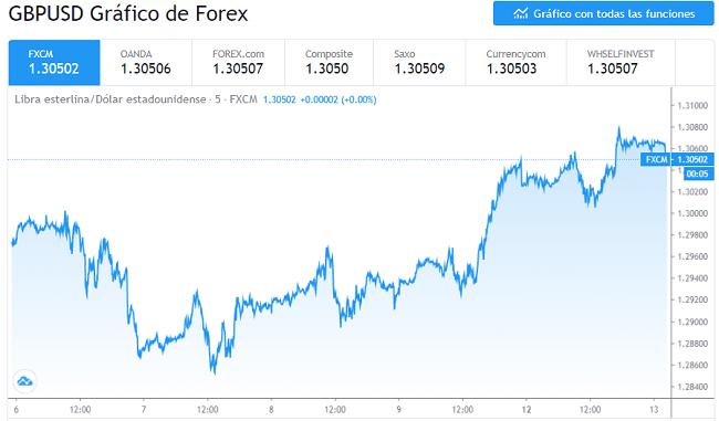 Gráfico de precios del GBP/USD