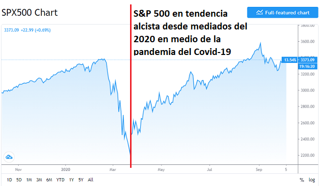 S&P 500 en época del Covid-19