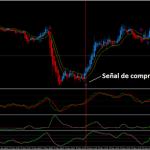 Método de Trading Sinergia para Forex
