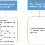 La Confianza en el Trading - ¿Que puede controlar como trader?