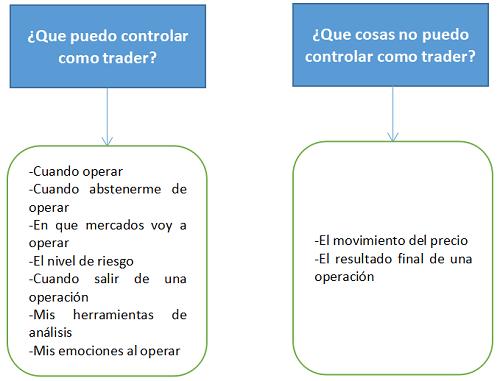 ¿Que puedo controlar como trader?