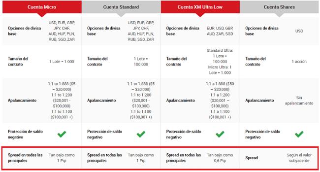 Costos de trading en las cuentas de XM
