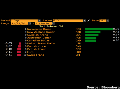 Datos del precio de las divisas de Bloomberg