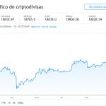 Razones Por las Que Bitcoin Subirá Más Después del Alza Hasta $18,800