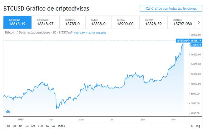Gráfico diario de Bitcoin de noviembre del 2020