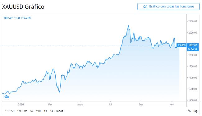 gráfico diario del XAU/USD de noviembre