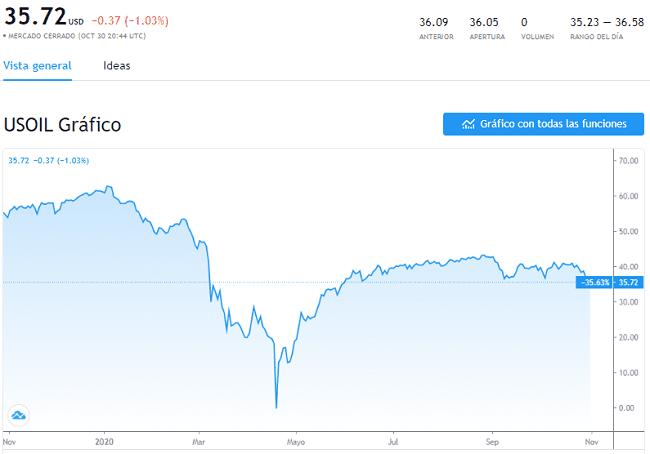 Precio del petróleo WTI en octubre del 2020