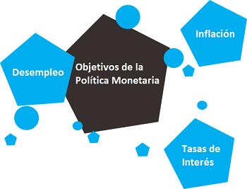 Política monetaria en Forex